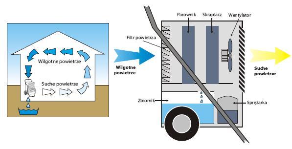 Osuszacze powietrza EurPol
